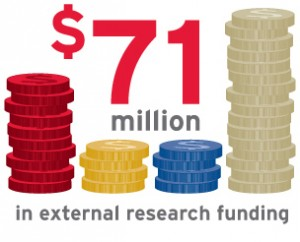 External research funding at York U is $71 million