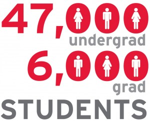 York U has 47,000 undergraduate and 6,000 graduate students for a total of 53,000 students