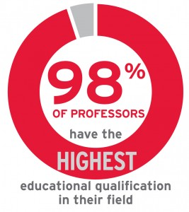 98% of professors have the highest educational qualification in their field