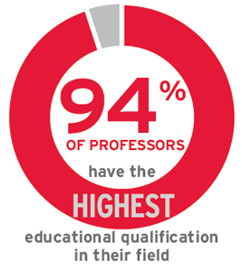 94% of professors have the highest educational qualification in their field