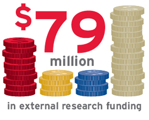 External research funding at York University is $79 million