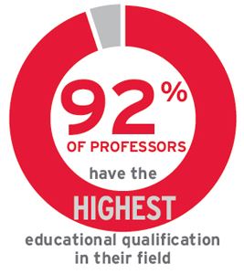 92% of professors have the highest educational qualification in their field