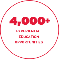8,000+ Experiential Education (EE) opportunities