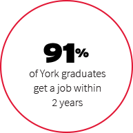 91% of York graduates get a job within 2 years